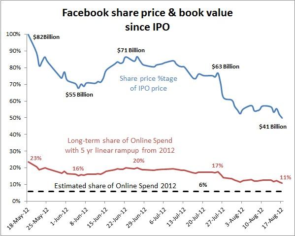 facebook values has the little boy spoken techneconomyblog