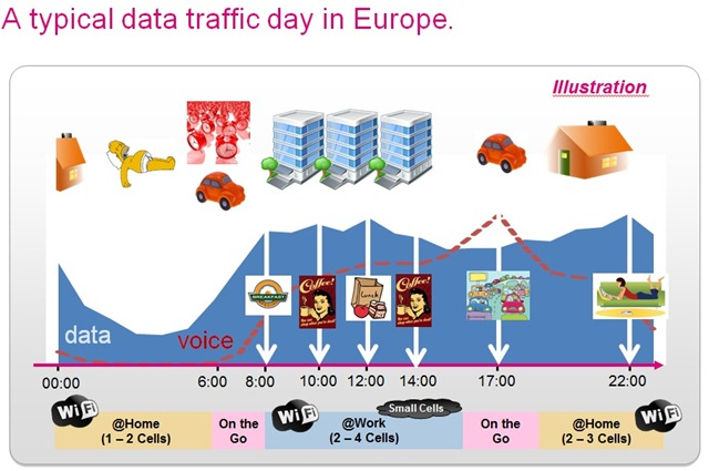 a_typical_traffic_day_in_europe