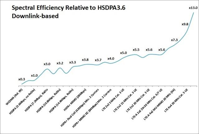 spectral_efficiency_gain_per_technology