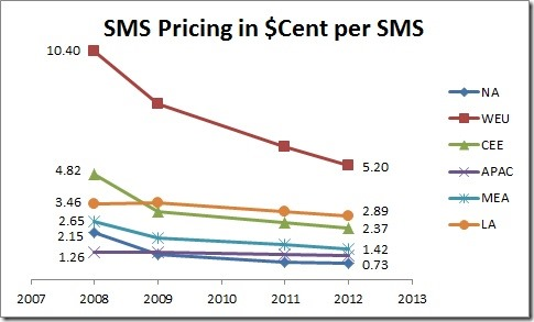 sms_pricing