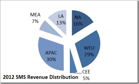 sms_revenues_2012