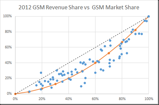 2012 GSM RS vs MS