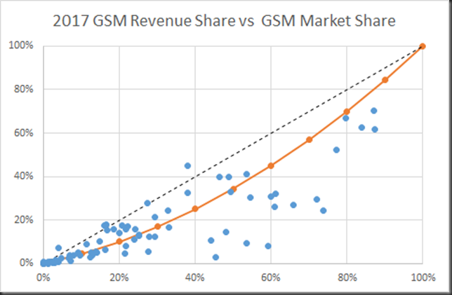 2017 GSM RS vs MS