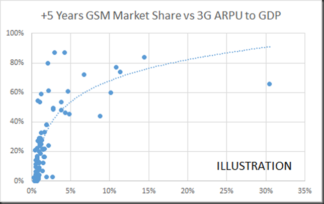 5yrs add gsm market share vs 3G arpu to gdp