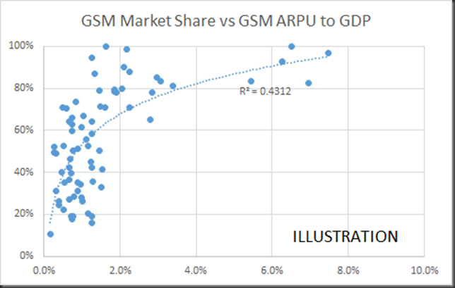 gsm market share vs 2G arpu to gdp