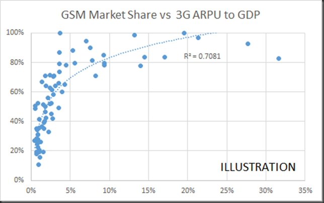 gsm market share vs 3G arpu to gdp