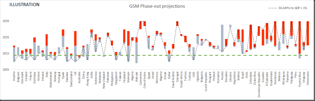 gsm phase-out projections