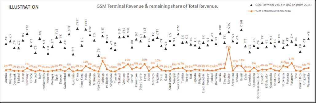 gsm terminal revenue & share