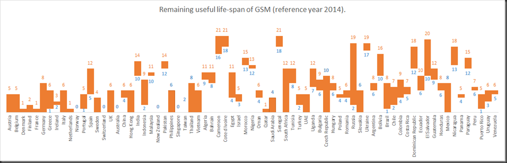 remaining usefull life of GSM