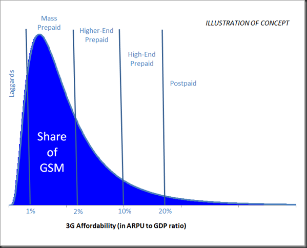 share of gsm and 3G affordability