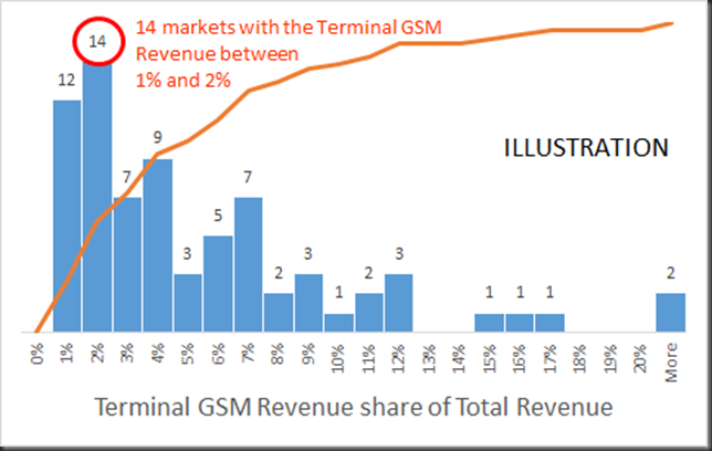 terminal gsm revenue share histogram