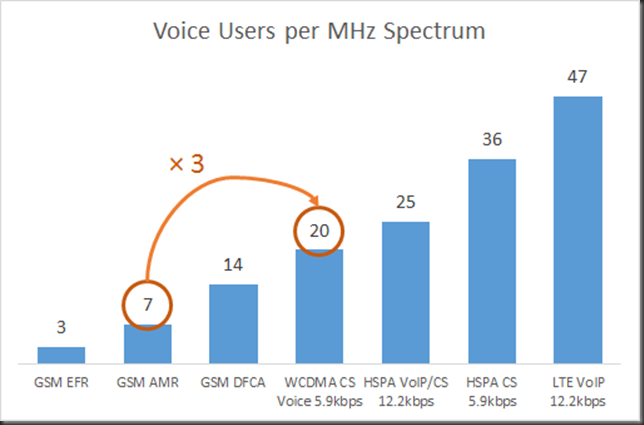 voice efficiency GSM vs wcdma