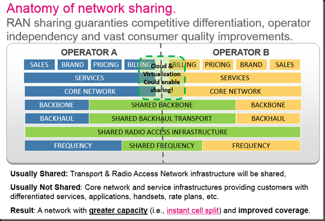anatomy of network sharing