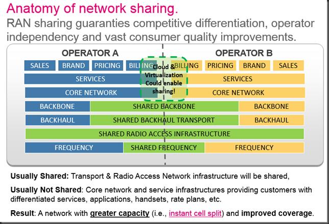 anatomy of network sharing