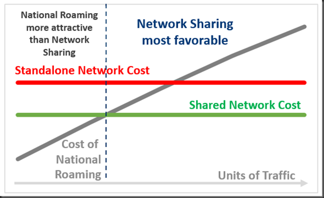 national roaming vs network sharing