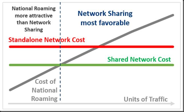 national roaming vs network sharing