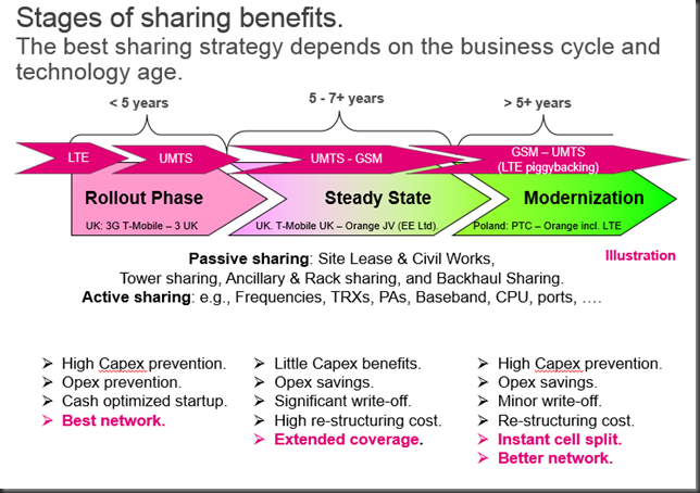 stages_of_network_sharing
