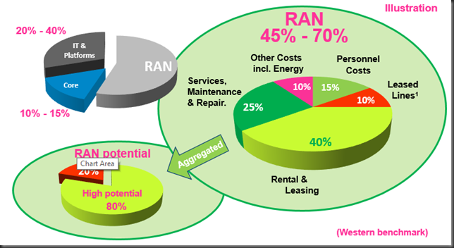 technology cost distribution