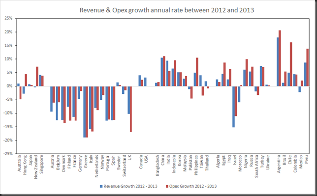 annualgrowth2012-2013