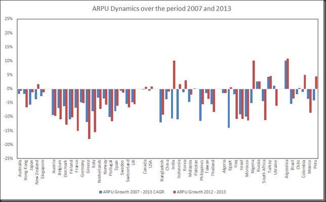 arpu development