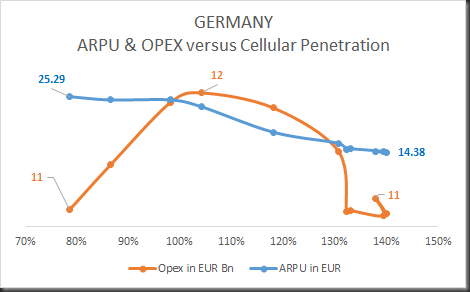 germany opex & arpu