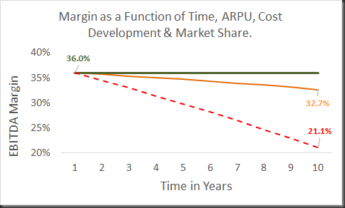 margin versus arpu & time etc