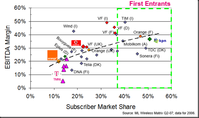 margin versus subscriber share
