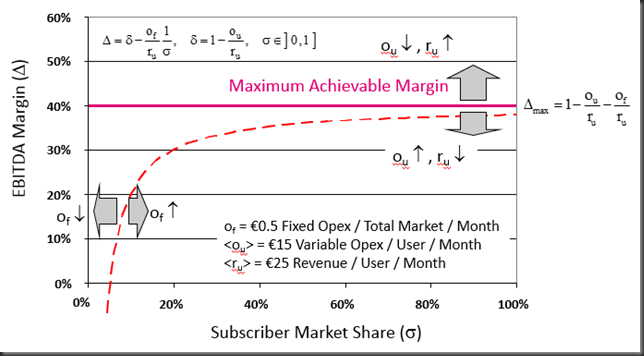 margin vs share example