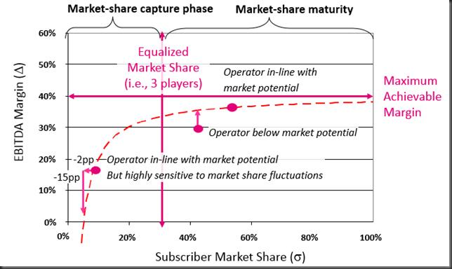 marke share dynamics