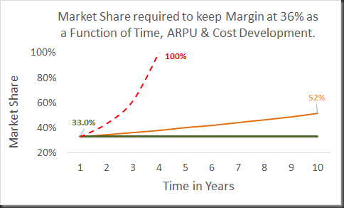 market share as function of arpu etc