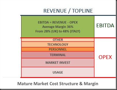 mature market cost structure