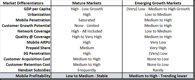 mature vs growth markets