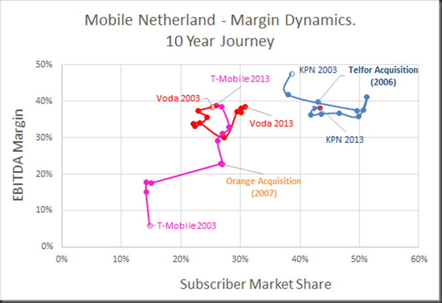 mobile netherlands 10 year journey