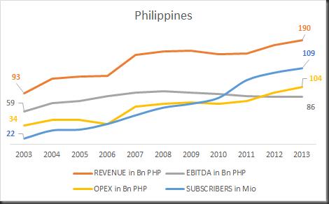 philippines 2003-2013