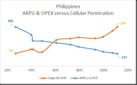 philippines opex & arpu