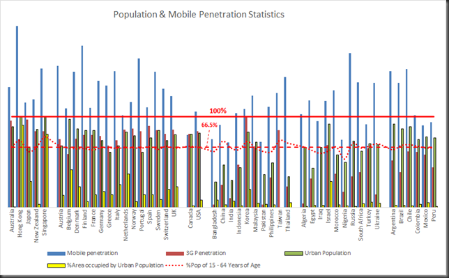 population & mobile penetration stats