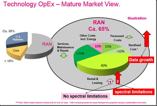 technology opex  mature markets