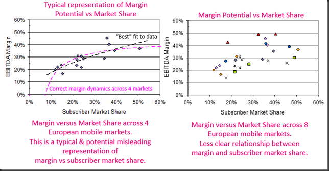 the wrong & the right way to show margin vs subscriber share