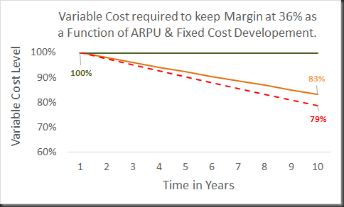 variable cost development for margin