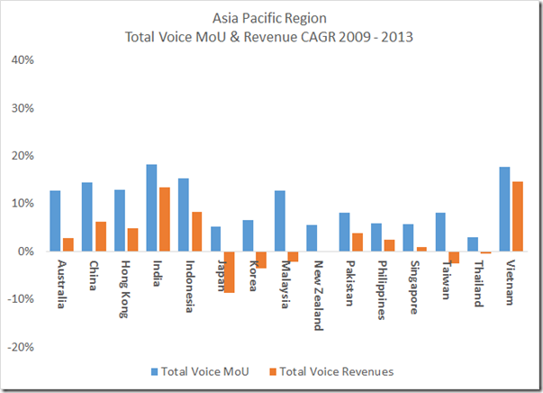 apac growth