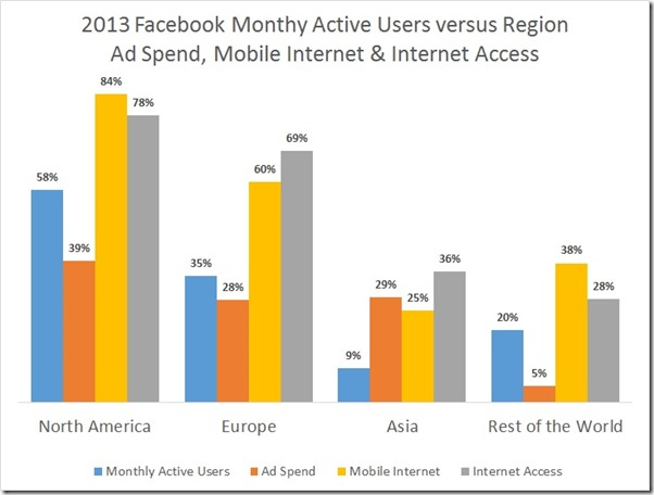 facebook mau vs ad spend region etc