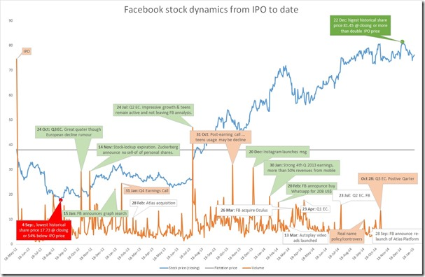 fb share dynamics