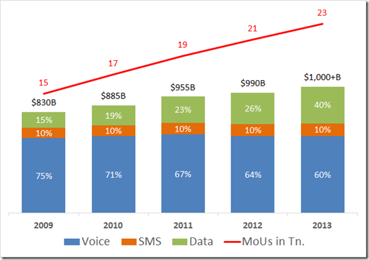 mobile revenues & mou growth