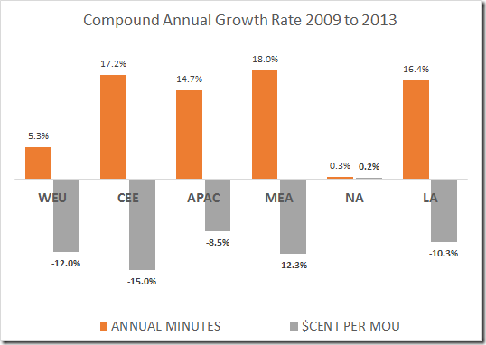 mou & minute price growth