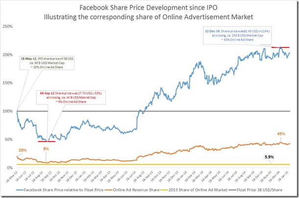 share price & online ad share
