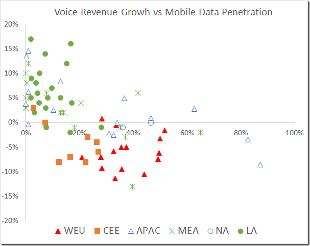 voice growth vs mobile data penetration