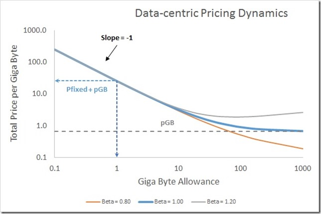 data centric price dynamics