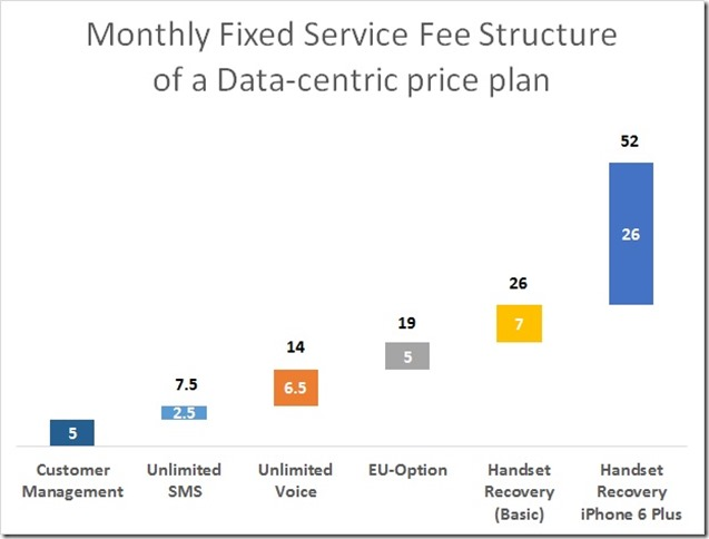 fixed part of data-centric pricing