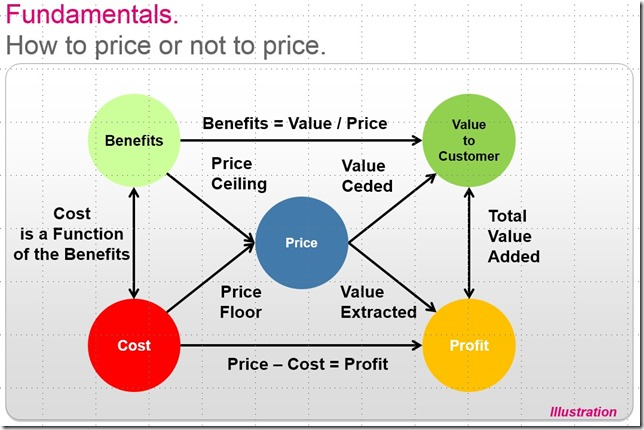 pricing_fundamentals