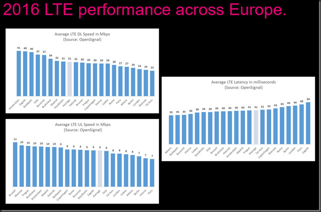 lte performance 2016